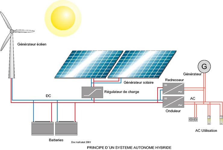 Hybrid Systems le Système Solaire Hybride