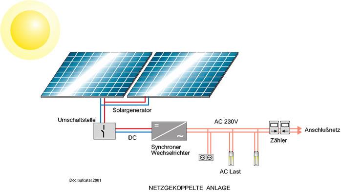transtech africa photovoltaik produkte komplettsysteme. Black Bedroom Furniture Sets. Home Design Ideas